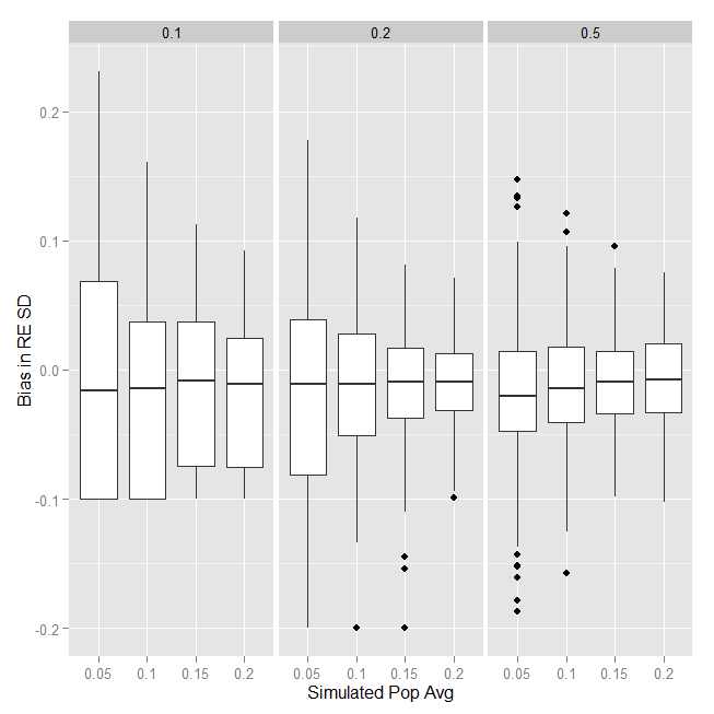 Bias in the standard deviation of the random effects